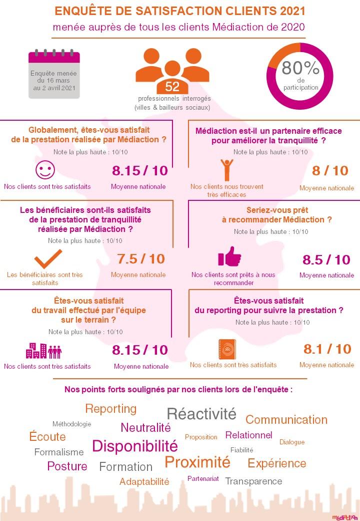 MEDEX - Infographie #Enquête de satisfaction clients 2021 - Mai 2021
